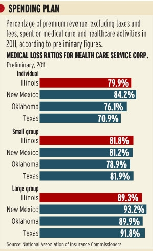 BCBS Medical Loss Ratios