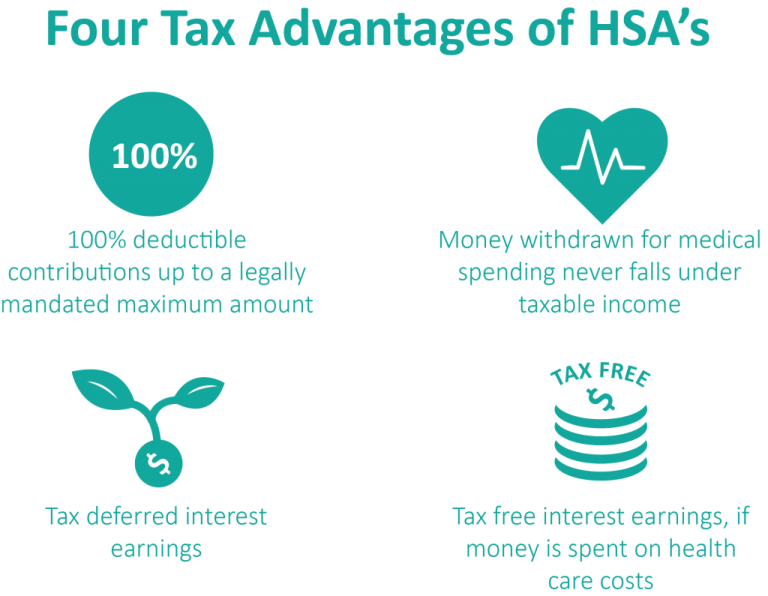 Health Savings Accounts (HSA)